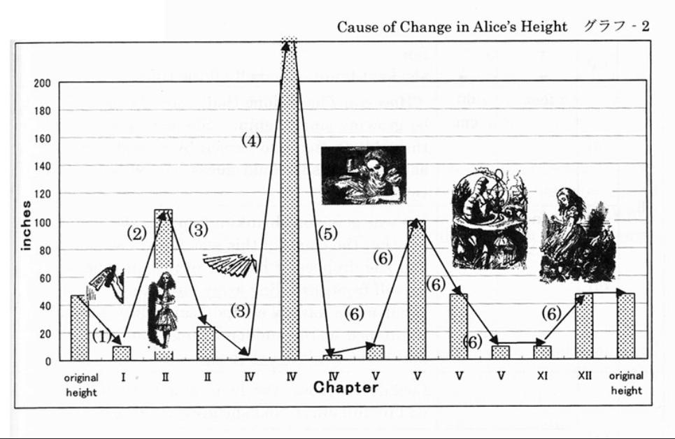 O gráfico mostra o tamanho de Alice e sua variação nos capítulos do livro.